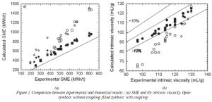 SME and intrinsic viscosity_calculated vs experimental